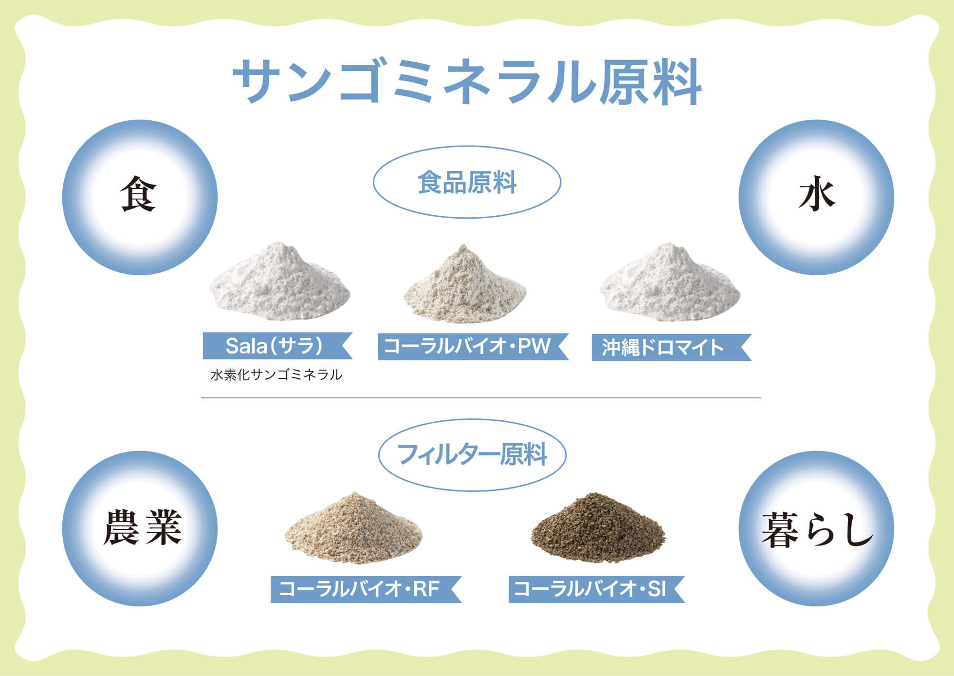サンゴミネラル原料