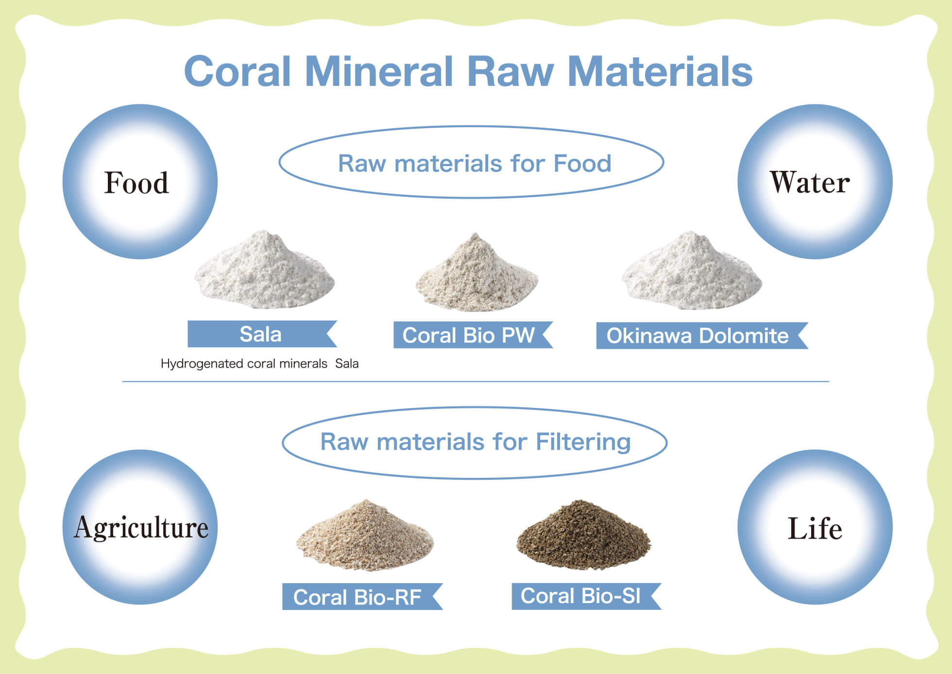 Coral Mineral Raw Materials